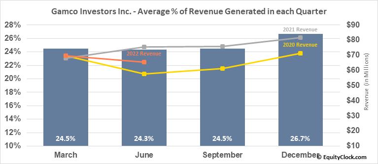 Gamco Investors Inc. (NYSE:GBL) Revenue Seasonality