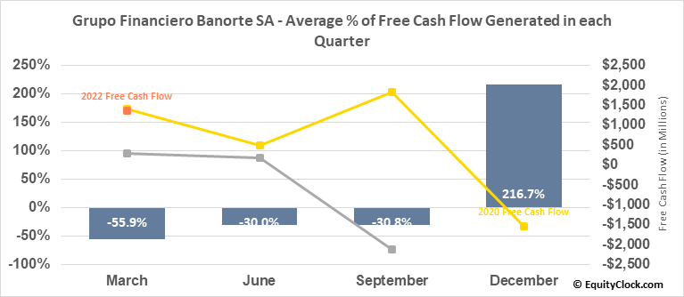 Grupo Financiero Banorte SA (OTCMKT:GBOOY) Free Cash Flow Seasonality