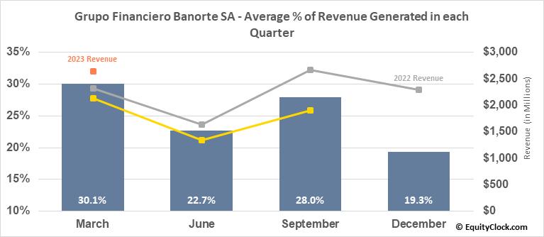 Grupo Financiero Banorte SA (OTCMKT:GBOOY) Revenue Seasonality