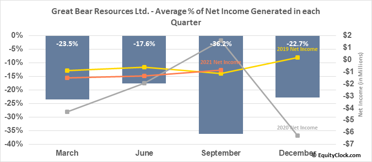 Great Bear Resources Ltd. (TSXV:GBR.V) Net Income Seasonality