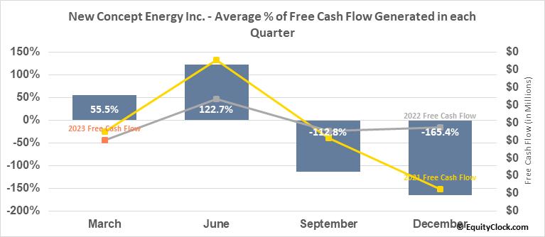 New Concept Energy Inc. (AMEX:GBR) Free Cash Flow Seasonality