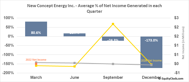 New Concept Energy Inc. (AMEX:GBR) Net Income Seasonality