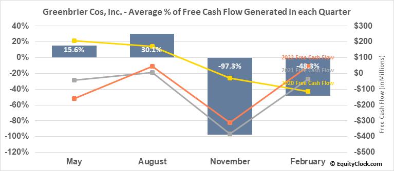 Greenbrier Cos, Inc. (NYSE:GBX) Free Cash Flow Seasonality