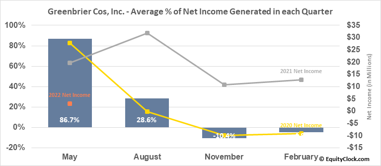 Greenbrier Cos, Inc. (NYSE:GBX) Net Income Seasonality