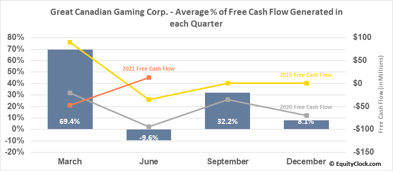 Great Canadian Gaming Corp. (TSE:GC.TO) Free Cash Flow Seasonality