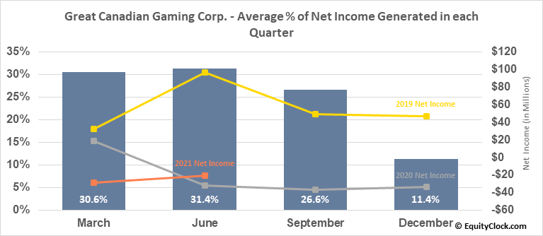Great Canadian Gaming Corp. (TSE:GC.TO) Net Income Seasonality