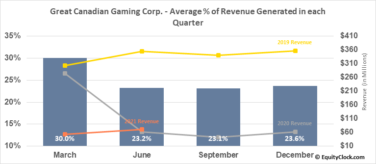 Great Canadian Gaming Corp. (TSE:GC.TO) Revenue Seasonality