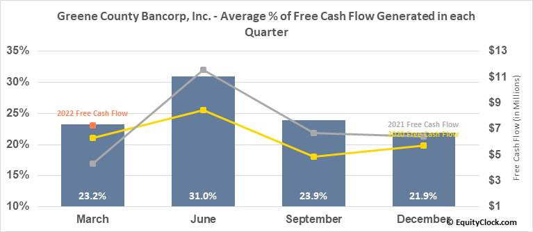 Greene County Bancorp, Inc. (NASD:GCBC) Free Cash Flow Seasonality