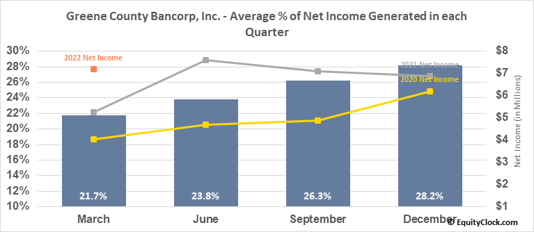 Greene County Bancorp, Inc. (NASD:GCBC) Net Income Seasonality