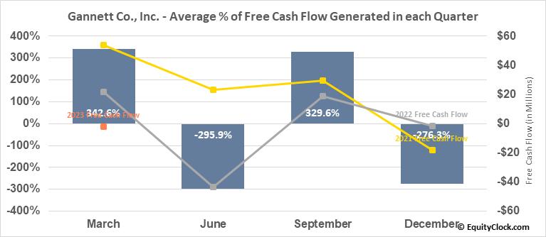 Gannett Co., Inc. (NYSE:GCI) Free Cash Flow Seasonality