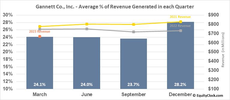 Gannett Co., Inc. (NYSE:GCI) Revenue Seasonality