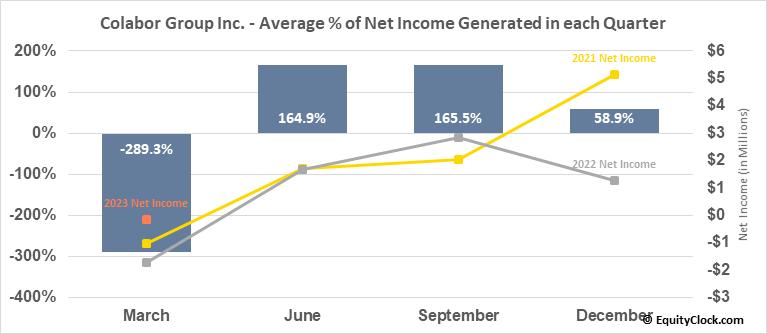 Colabor Group Inc. (TSE:GCL.TO) Net Income Seasonality