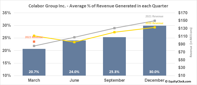Colabor Group Inc. (TSE:GCL.TO) Revenue Seasonality