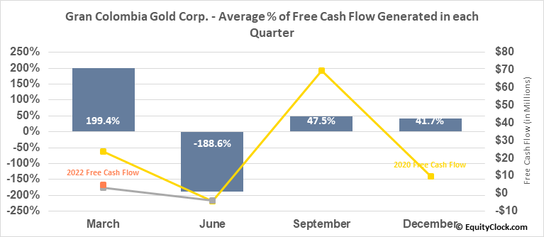 Gran Colombia Gold Corp. (TSE:GCM.TO) Free Cash Flow Seasonality