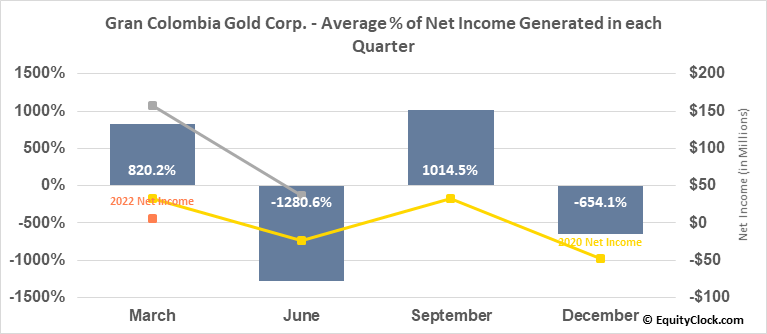Gran Colombia Gold Corp. (TSE:GCM.TO) Net Income Seasonality