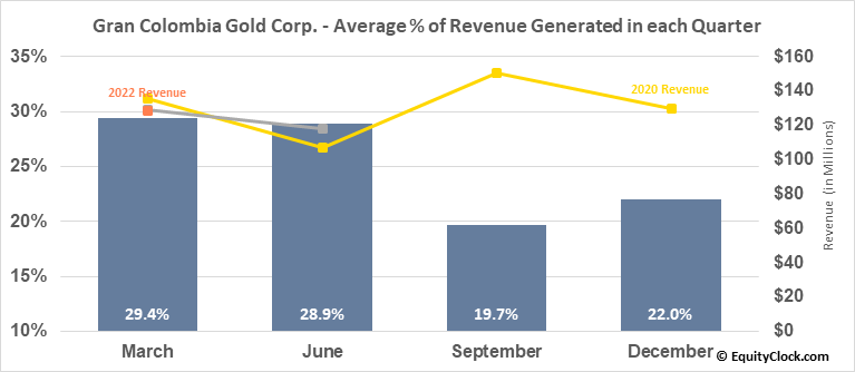 Gran Colombia Gold Corp. (TSE:GCM.TO) Revenue Seasonality