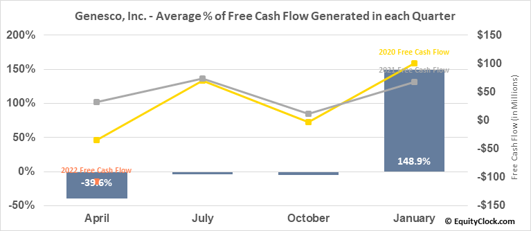 Genesco, Inc. (NYSE:GCO) Free Cash Flow Seasonality