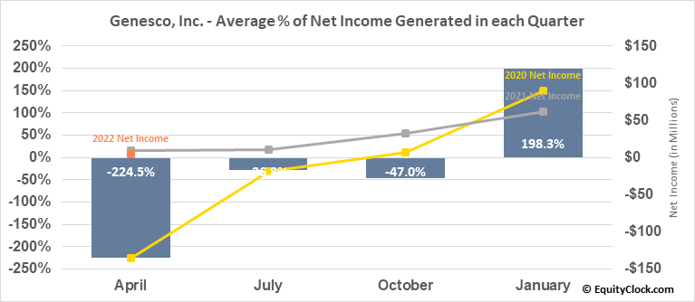 Genesco, Inc. (NYSE:GCO) Net Income Seasonality