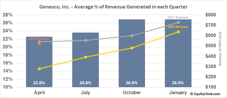 Genesco, Inc. (NYSE:GCO) Revenue Seasonality