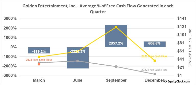 Golden Entertainment, Inc. (NASD:GDEN) Free Cash Flow Seasonality