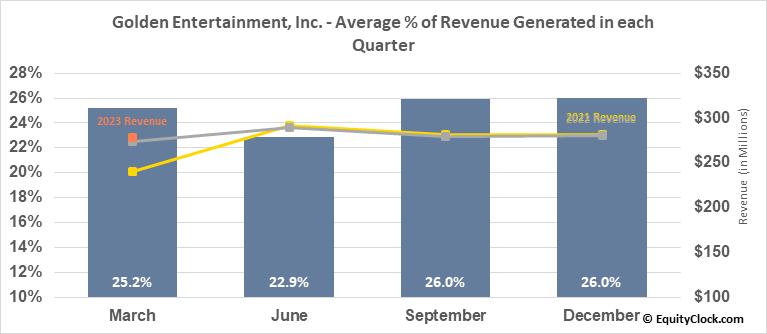 Golden Entertainment, Inc. (NASD:GDEN) Revenue Seasonality
