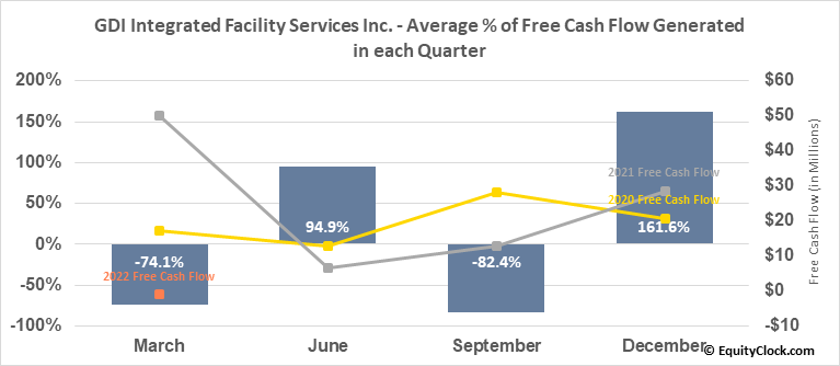 GDI Integrated Facility Services Inc. (TSE:GDI.TO) Free Cash Flow Seasonality