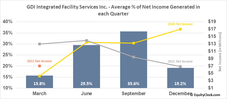 GDI Integrated Facility Services Inc. (TSE:GDI.TO) Net Income Seasonality