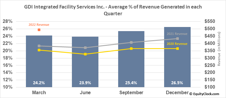 GDI Integrated Facility Services Inc. (TSE:GDI.TO) Revenue Seasonality