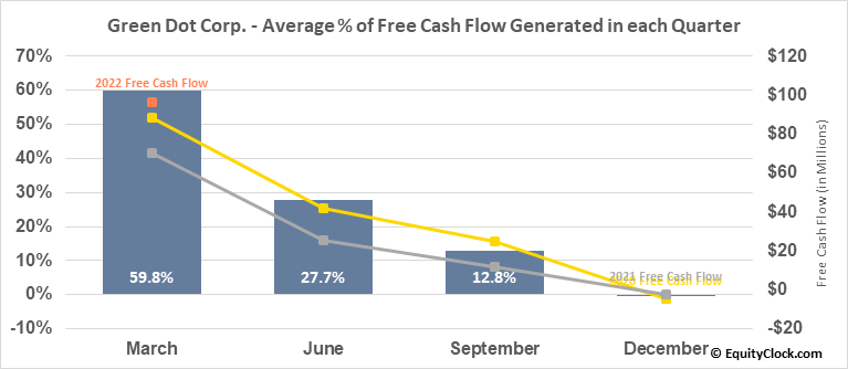 Green Dot Corp. (NYSE:GDOT) Free Cash Flow Seasonality