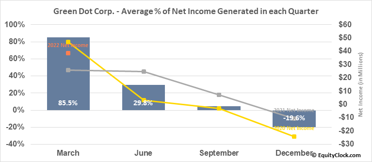 Green Dot Corp. (NYSE:GDOT) Net Income Seasonality