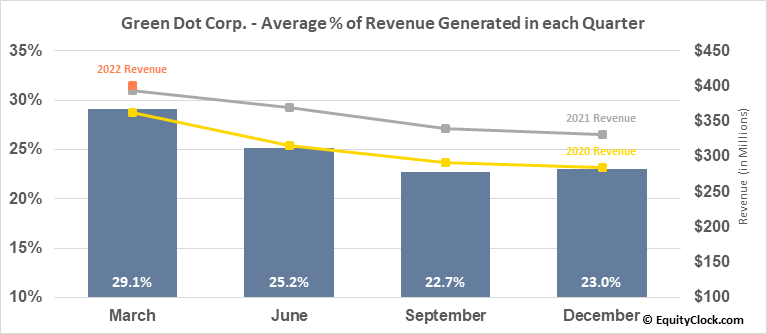Green Dot Corp. (NYSE:GDOT) Revenue Seasonality