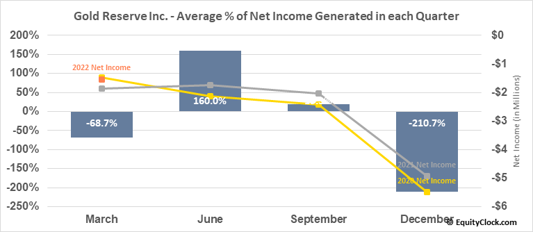 Gold Reserve Inc. (OTCMKT:GDRZF) Net Income Seasonality