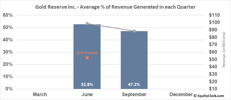 Gold Reserve Inc. (OTCMKT:GDRZF) Revenue Seasonality