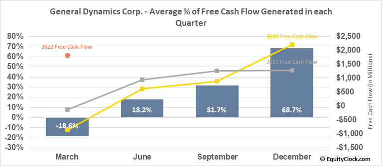 General Dynamics Corp. (NYSE:GD) Free Cash Flow Seasonality