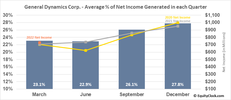 General Dynamics Corp. (NYSE:GD) Net Income Seasonality