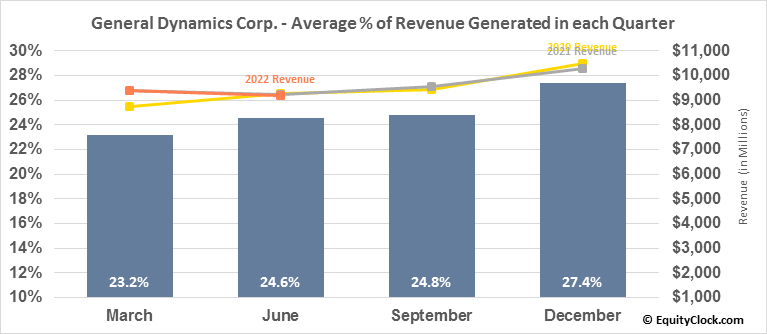 General Dynamics Corp. (NYSE:GD) Revenue Seasonality