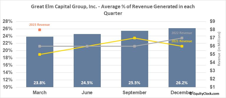 Great Elm Capital Group, Inc. (NASD:GECC) Revenue Seasonality