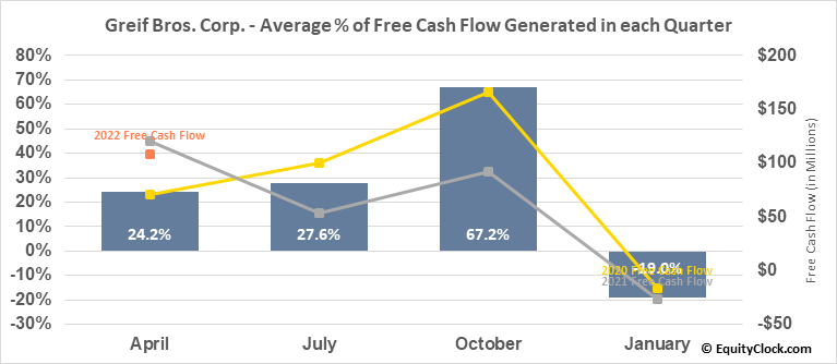 Greif Bros. Corp. (NYSE:GEF/B) Free Cash Flow Seasonality