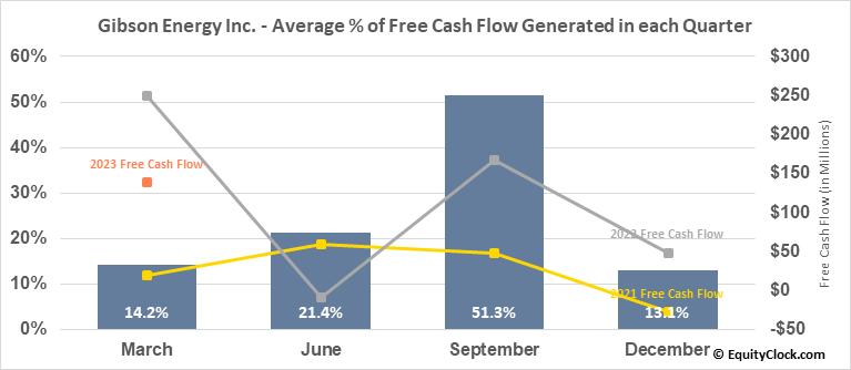 Gibson Energy Inc. (TSE:GEI.TO) Free Cash Flow Seasonality