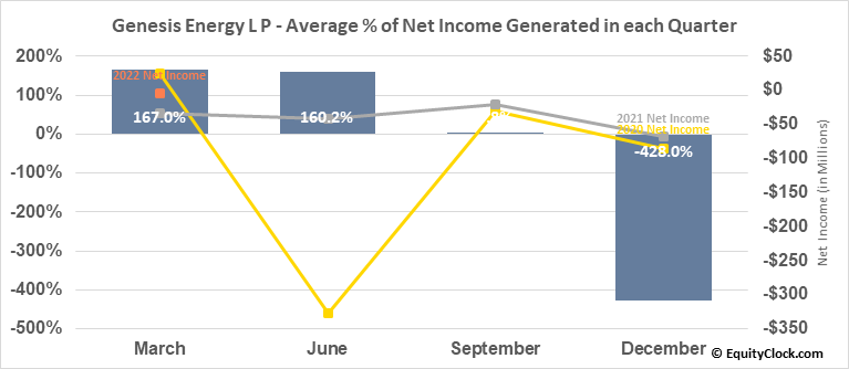 Genesis Energy L P (NYSE:GEL) Net Income Seasonality