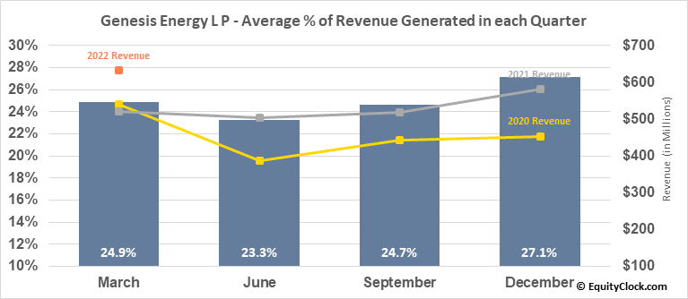 Genesis Energy L P (NYSE:GEL) Revenue Seasonality