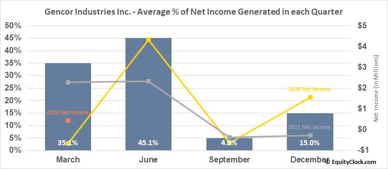 Gencor Industries Inc. (NASD:GENC) Net Income Seasonality