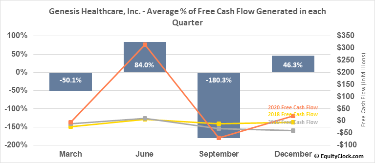Genesis Healthcare, Inc. (NYSE:GEN) Free Cash Flow Seasonality