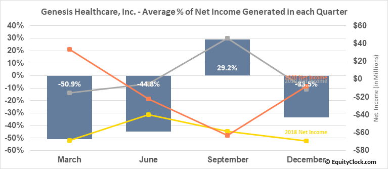 Genesis Healthcare, Inc. (NYSE:GEN) Net Income Seasonality