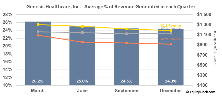 Genesis Healthcare, Inc. (NYSE:GEN) Revenue Seasonality