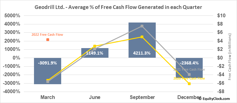 Geodrill Ltd. (TSE:GEO.TO) Free Cash Flow Seasonality