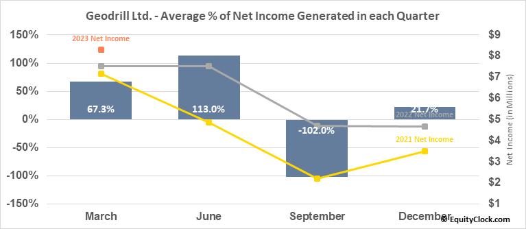 Geodrill Ltd. (TSE:GEO.TO) Net Income Seasonality