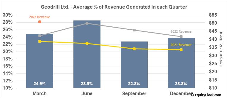 Geodrill Ltd. (TSE:GEO.TO) Revenue Seasonality