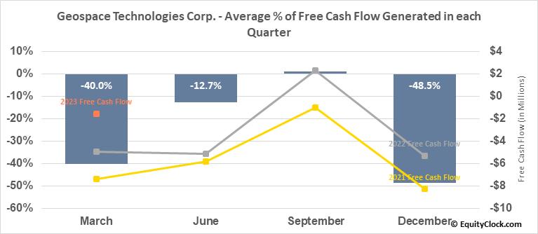 Geospace Technologies Corp. (NASD:GEOS) Free Cash Flow Seasonality