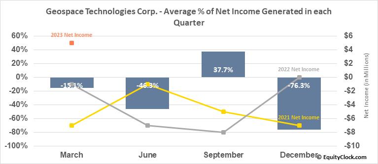 Geospace Technologies Corp. (NASD:GEOS) Net Income Seasonality
